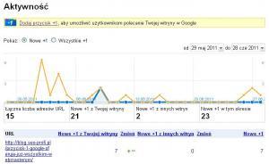 Przycisk Google +1 w Narzędziach dla Webmasterów - Aktywność