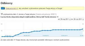 Statystyki Google +1 w Narzędziach - Odbiorcy