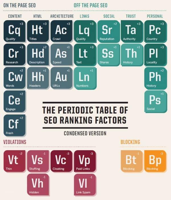 Układ okresowy czynników SEO wpływających na ranking witryny w SERPach w Google
