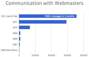 Jak zmieniała się komunikacja Google z webmasterami