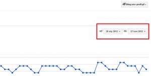 Narzędzia Google pokazują teraz zapytania z 3 miesięcy :)