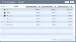 Wyszukiwarki - udział w rynku (silniki)