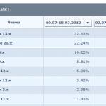 Udział przeglądarek w rynku - Polska  - lipiec 2012