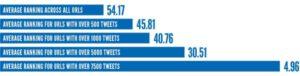 Tweeter a pozycje strony w Google