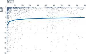 Wpływ teetów na pozycje w Google