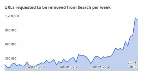 Adresy zgłosozne do usunięcia z Google