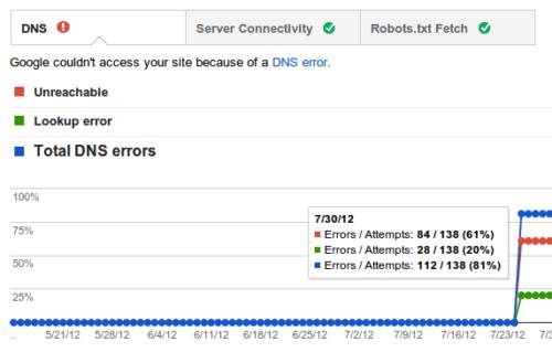 Błędy witryny - DNS - Narzędzia Google