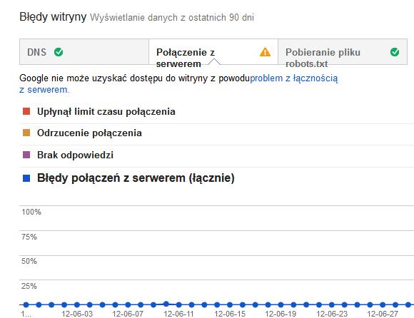 Błędy witryny - połaczenie z serwerem
