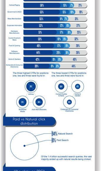 W 94% wyszukiwań klikamy w SERPy, tylko w 6% w płatne linki - infografika
