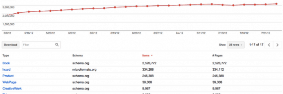 Dane strukturalne w Narzędziach Google - więcej przykładów
