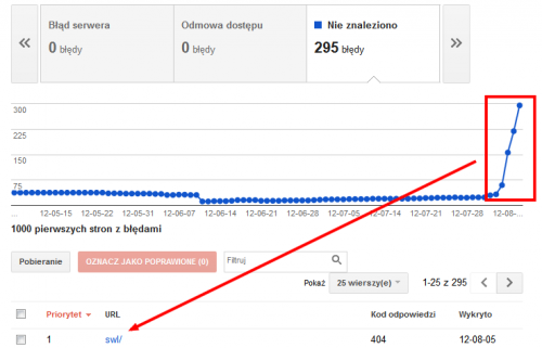 Błędy indeksowania w Narzedziach Google dla Webmasterów - wykres