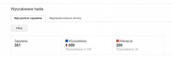 Wyszukiwane hasła - statystyki w Narzedziach Google dla Webmasterów