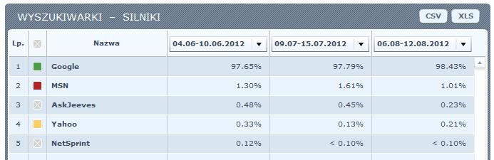 Wyszukiwarki według silników - udział w polskim rynku - czerwiec, lipiec, sierpień 2012