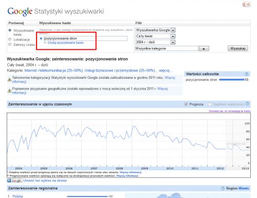 Statystyki Google - fraza pozycjonowanie stron