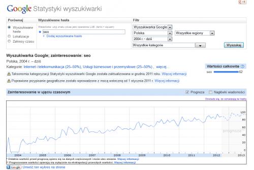 Statystyki Google - fraza SEO