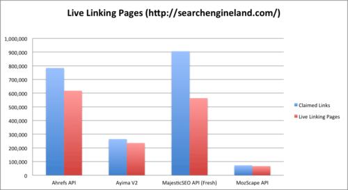 Które narzędzie do sprawdzania linków pokazuje najwiękcej żywych linków