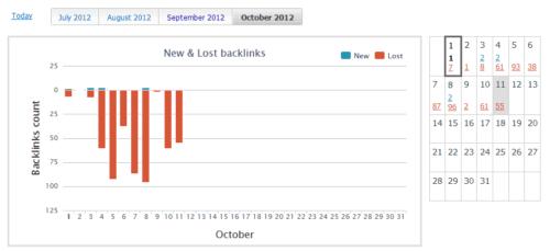Linki przychodzące do bloga - październik 2012