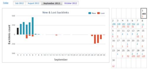 Linki przychodzące do bloga - wrzesień 2012