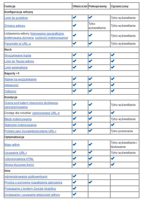 Uprawnienia użytkowników i właściciela w Narzędziach Google dla Webmasterów - zestawienie różnic