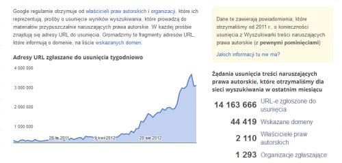 Google - raport przejrzystości - koniec 2012