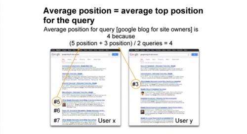 Średnia pozycja - Narzędzia Google dla Webmasterów