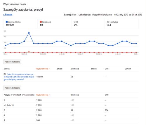 Wyszukiwane hasła - szczegóły zapytania-Narzędzia Google dla Webmasterów