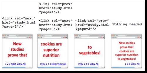 Błąd w stosowaniu tagu kaninicznego - paginacja stron w serwisie - 3
