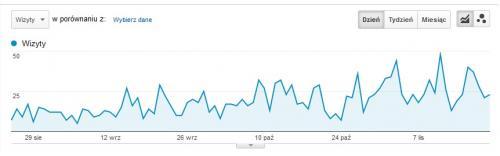 wejścia na strony według Google Analytics