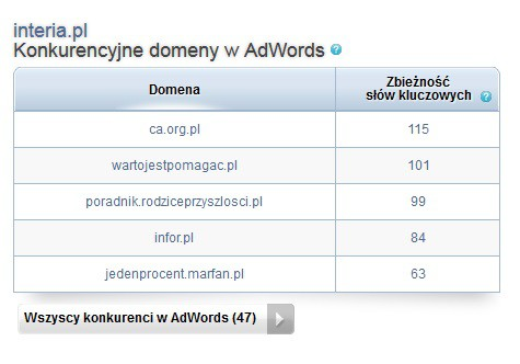 Sptywords - konkurencyjne domeny w Adwords
