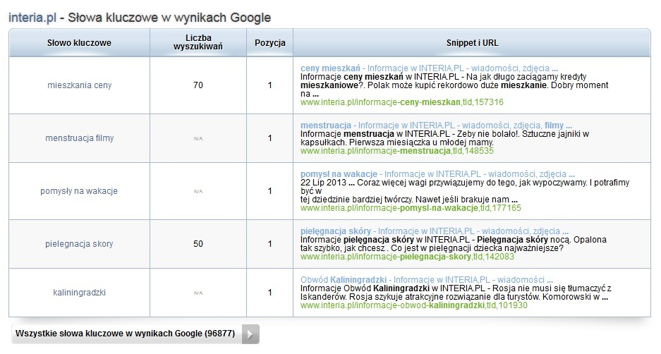 Spywords - słowa kluczowe w wynikach Google