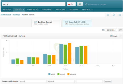 Searchmetrics - position spread