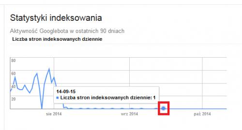 Zbanowana domena w eweblinku a indeksowanie w Google