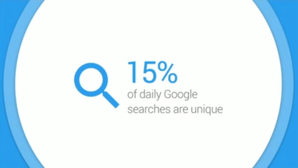 15 procent dziennych zapytań w Google jest w pełni unikalnych