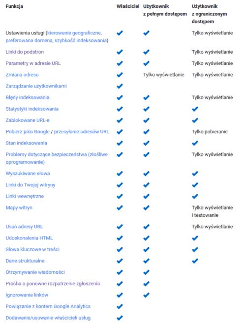 Poziomy uprawnień użytkowników w Search Console