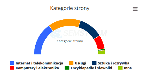 SEMSTORM - kategorie strony
