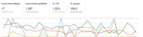 http-po-miesiacu-search-console-31-dni