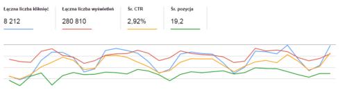 https-po-miesiacu-search-console-31-dni-