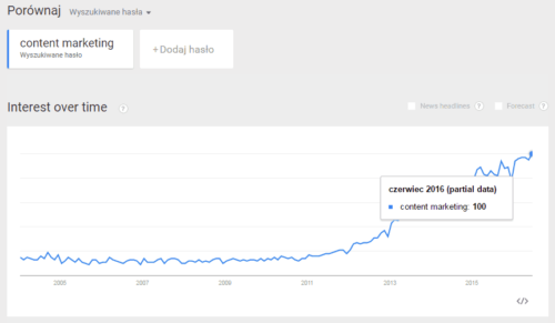 content marketing w Google Trends - Polska